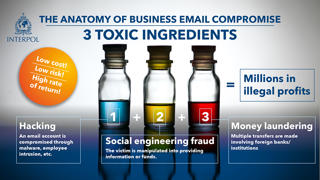 The anatomy of business email compromise