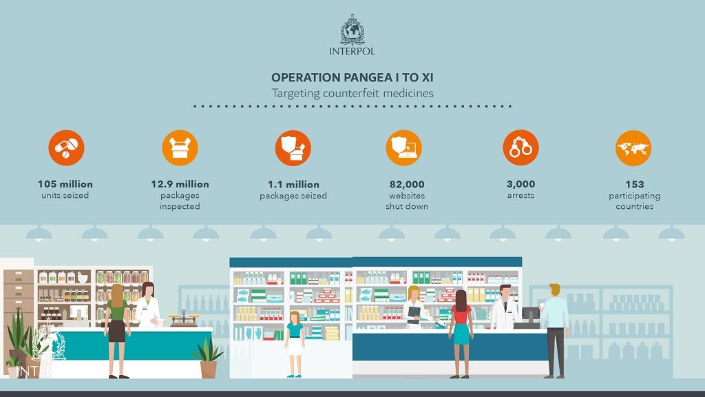 Infographic - Operation Pangea I to XI