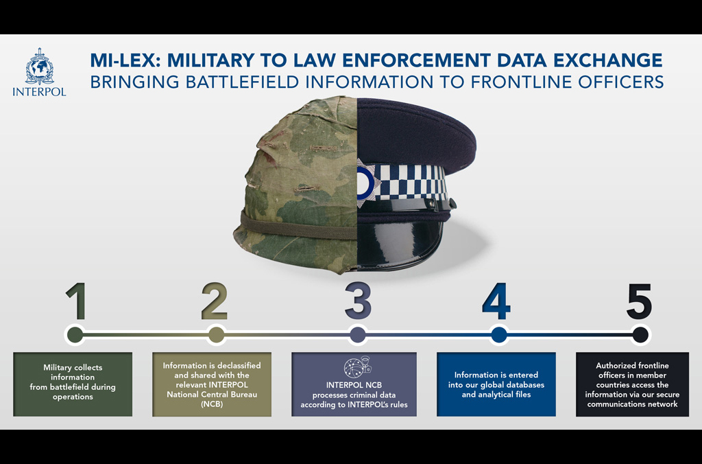 Mi-Lex-Military to law enforcement data exchange