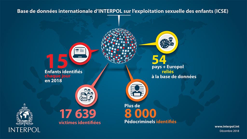 Base de données international d'INTERPOL sur l'exploitation sexuelle des enfants