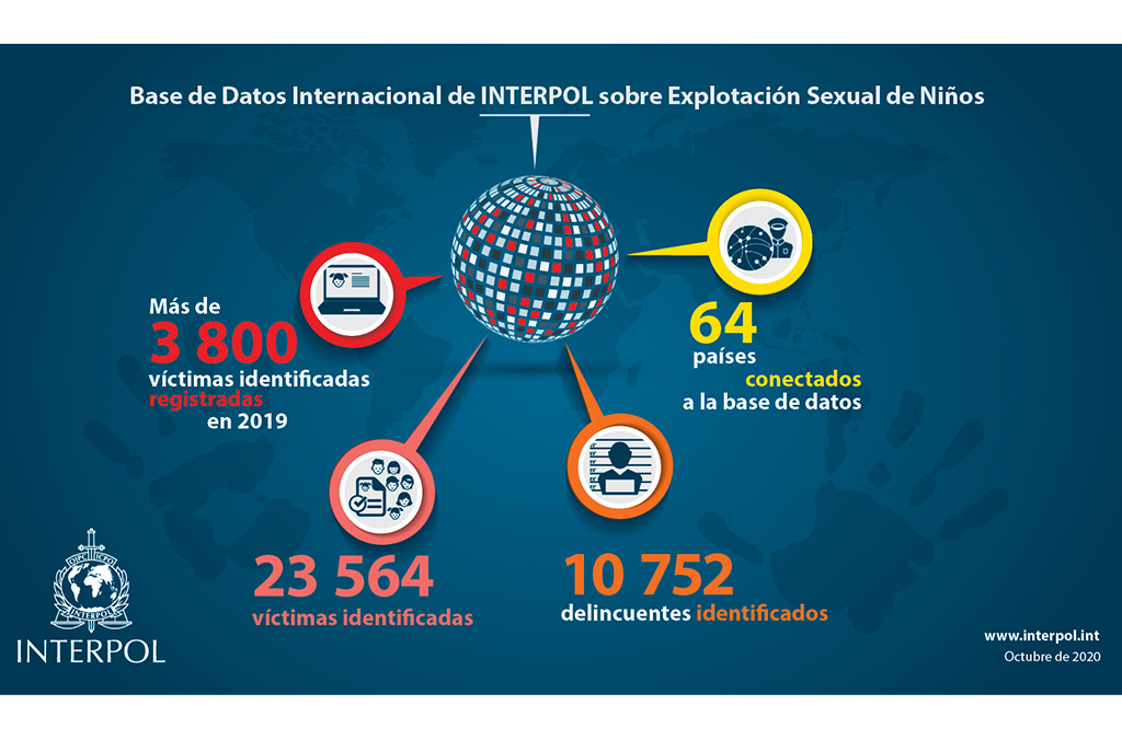 Base de Datos Internacional de INTERPOL sobre Explotación Sexual de Niños