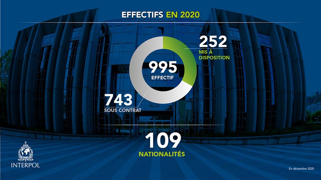 Effectifs 2020