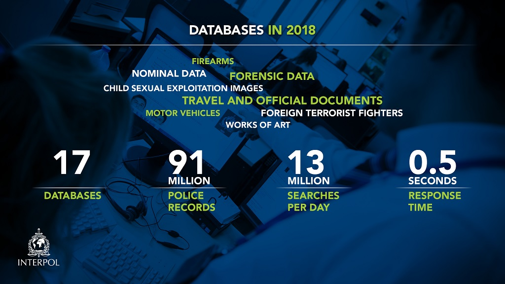 INTERPOL databases
