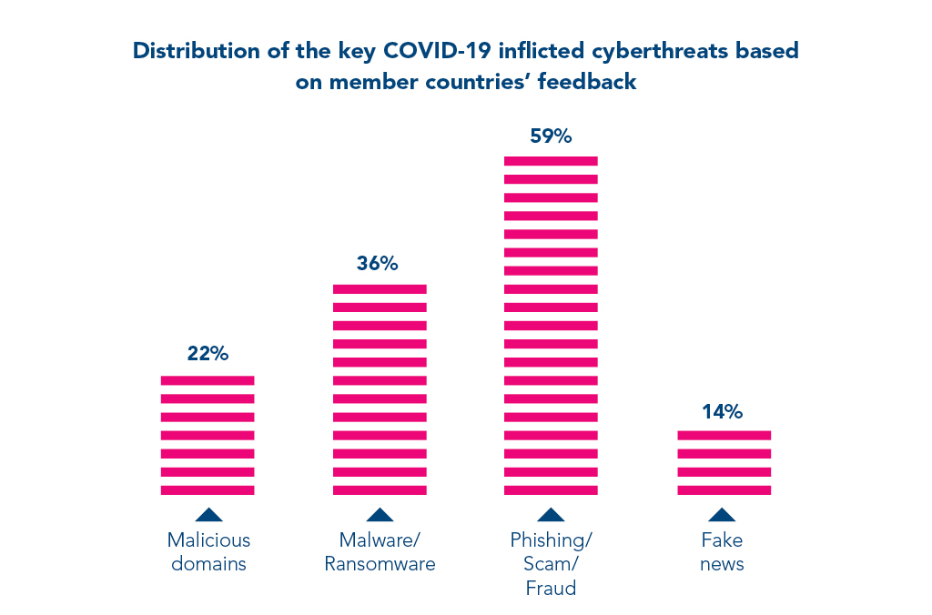 COVID-19 Cybercrime Analysis Report
