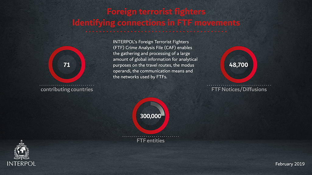 Foreign terrorist fighters Identifying connections in FTF movements