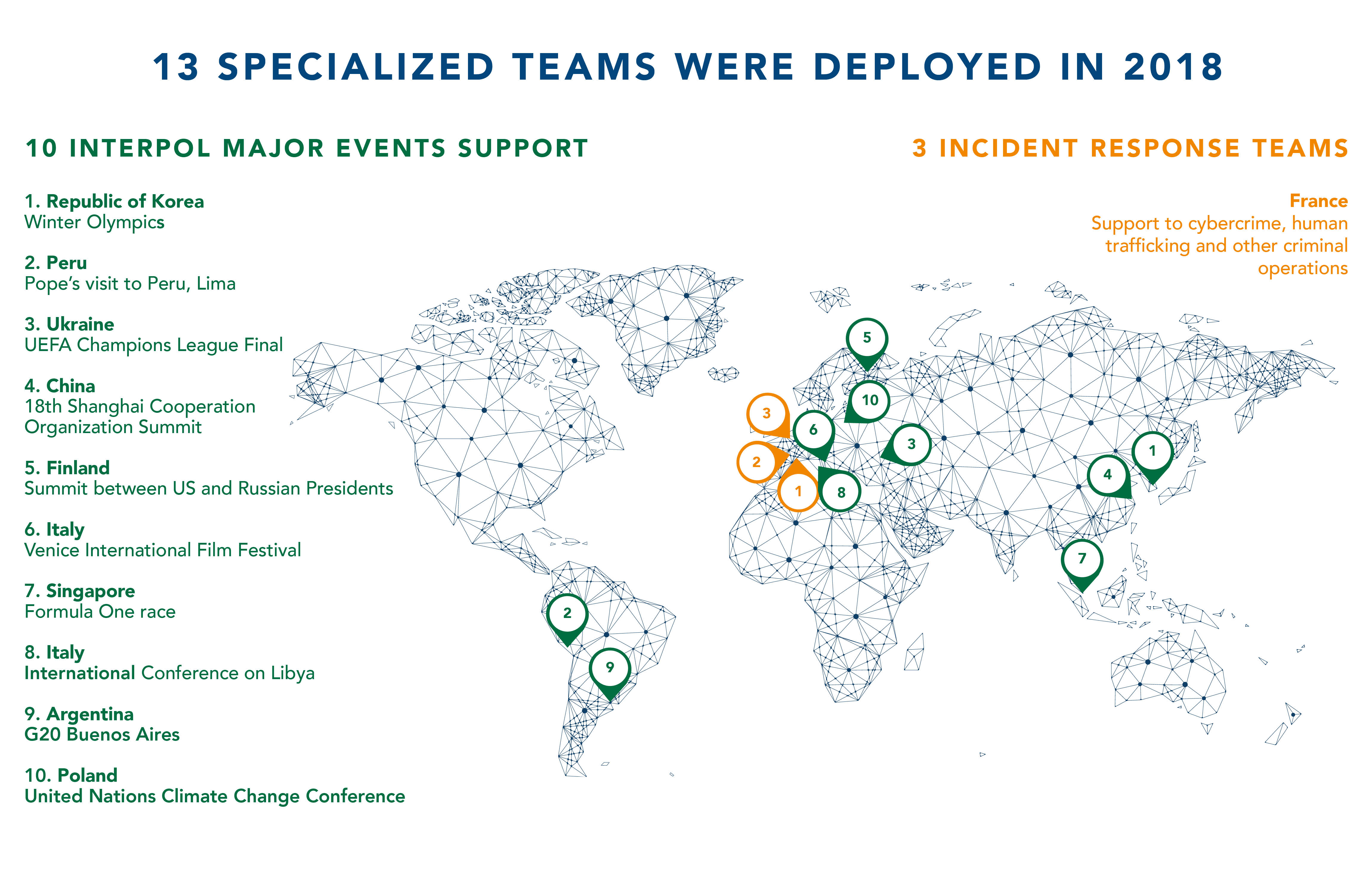 13 Specialized teams were deployed in 2018