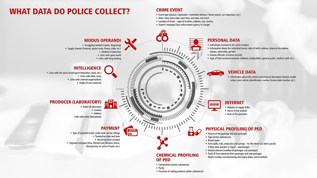 What data do police collect?