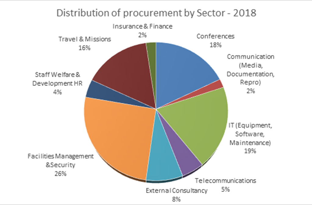 Distribution of procurement by Sector - 2018