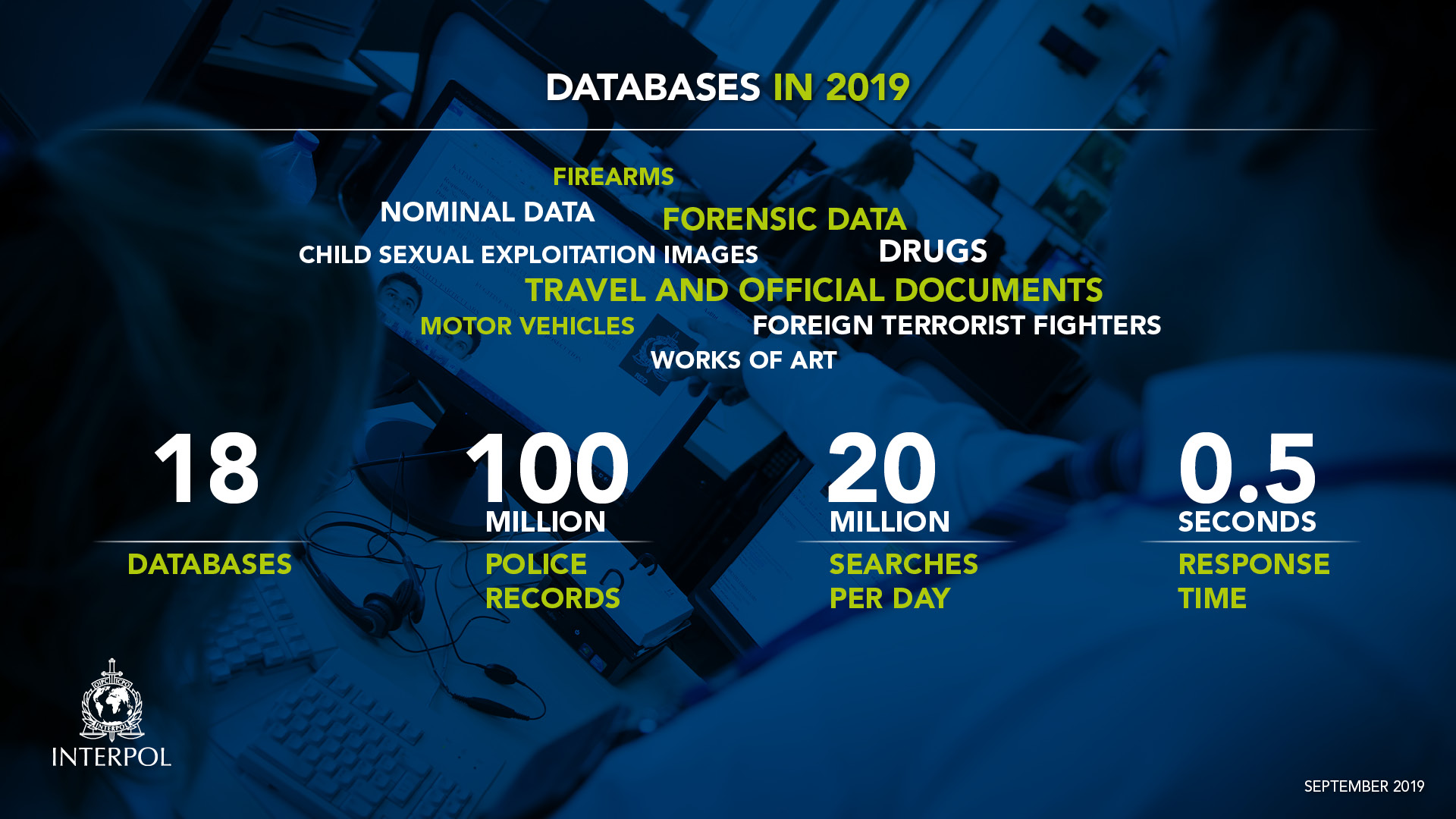 INTERPOL databases in 2019