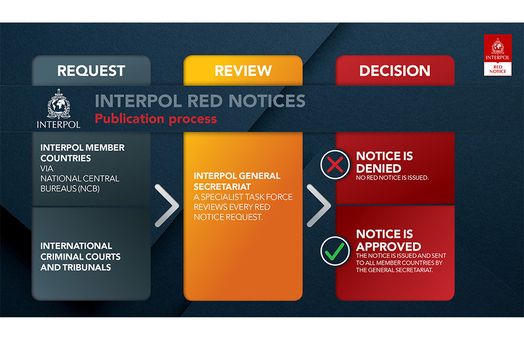 Red Notice publication process