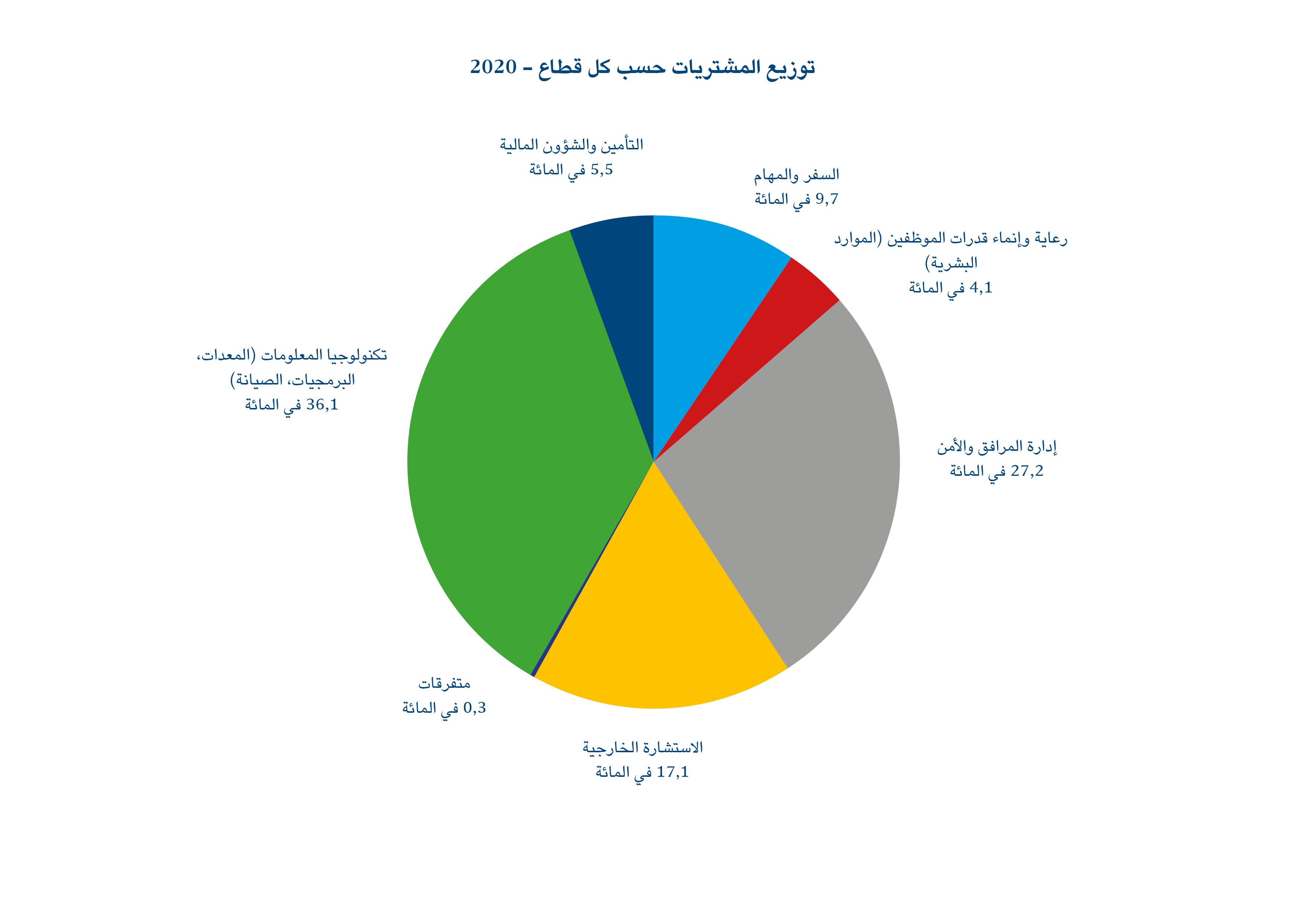 توزيع المشتريات حسب كل قطاع - 2020