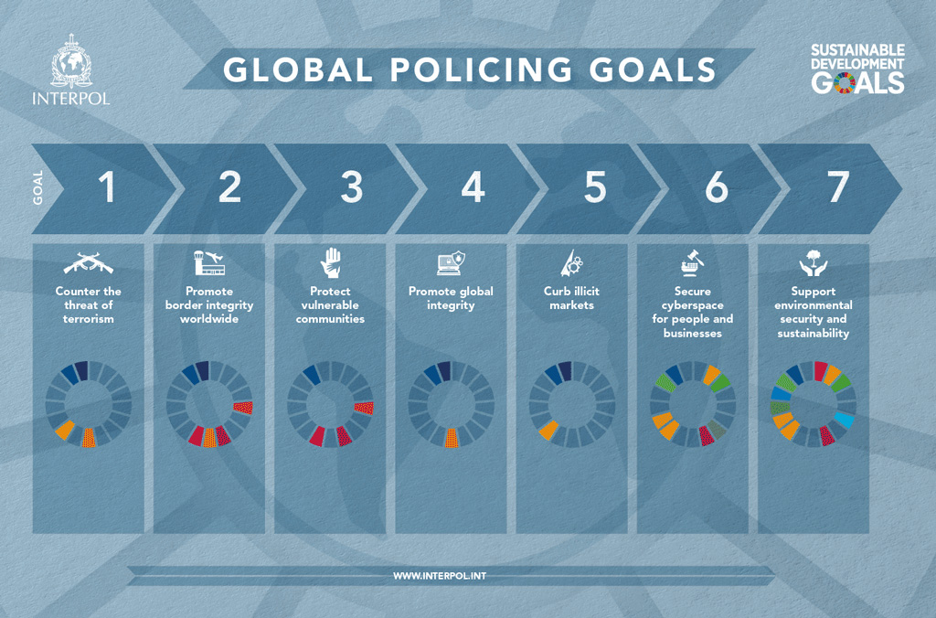 INTERPOL's Global Policing Goals