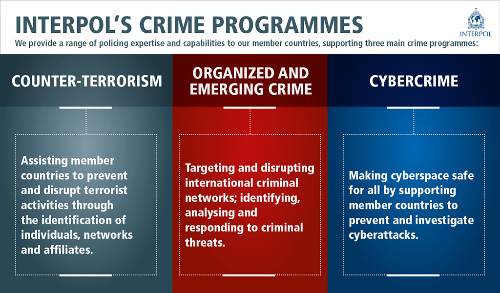 INTERPOL´s Crime Programmes