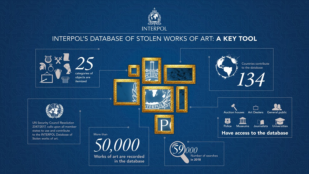 Stolen Works of Art Database