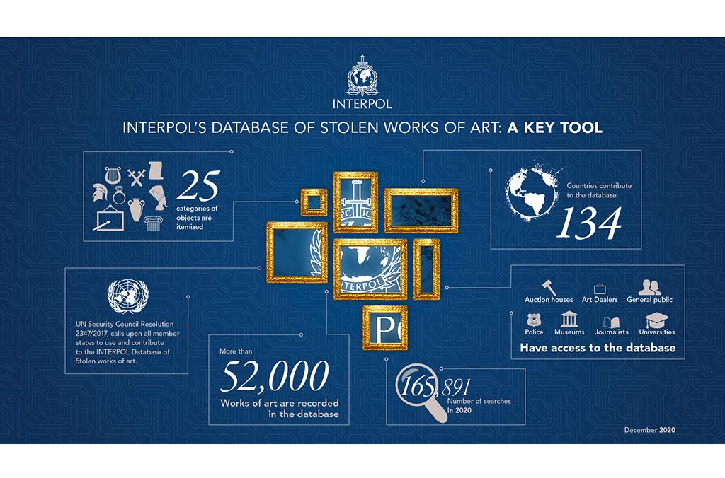 Stolen Works of Art Database