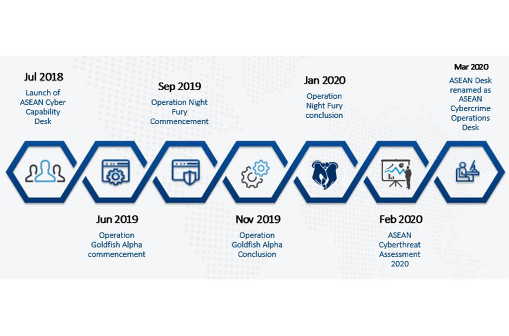 ASEAN-Cyber-desk-milestones
