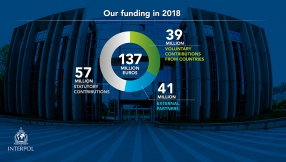 Our funding in 2018